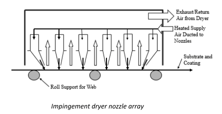 design of drying systems